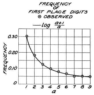 The First Digit Law